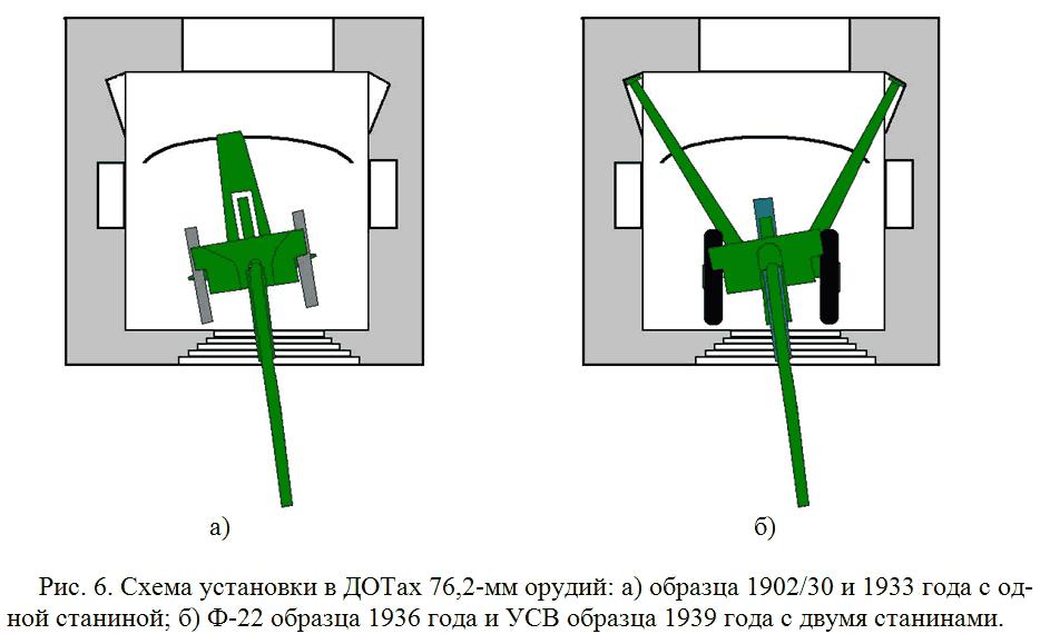Ильинские рубежи схемы